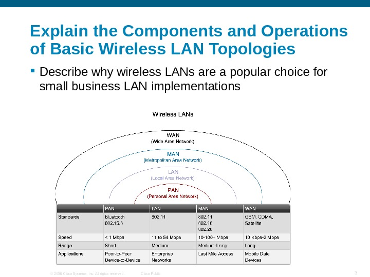 © 2006 Cisco Systems, Inc. All rights reserved. Cisco Public 3 Explain the Components and Operations