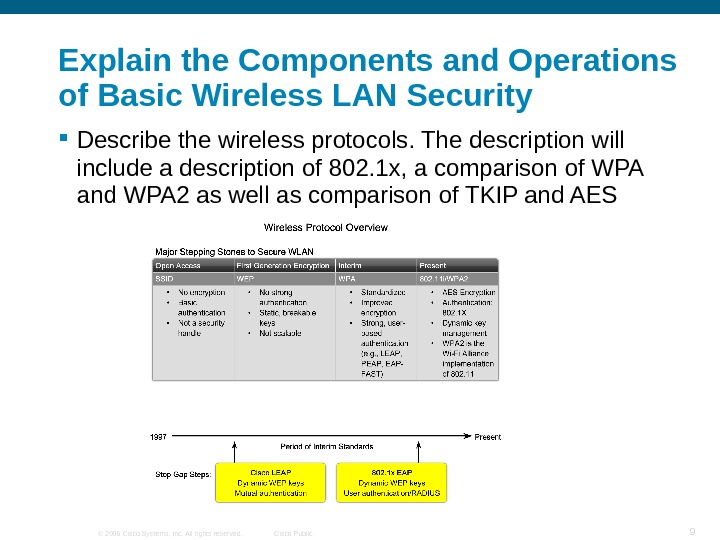 © 2006 Cisco Systems, Inc. All rights reserved. Cisco Public 9 Explain the Components and Operations