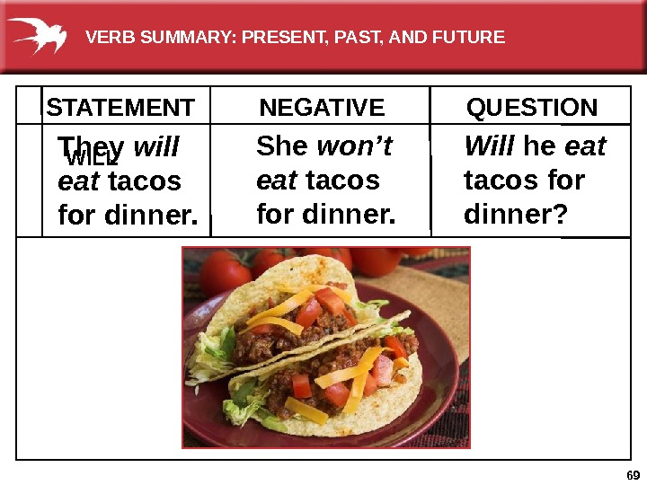 69 NEGATIVE QUESTION They will eat tacos for dinner.  She won't eat tacos for dinner.