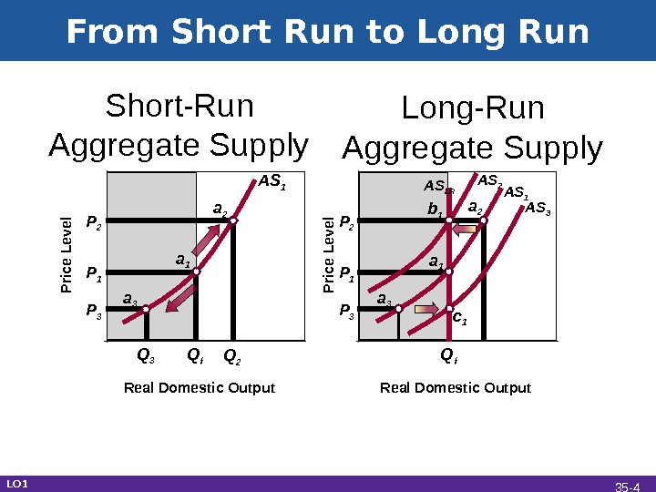 From Short Run to Long Run P 3 P 1 P 2 Real Domestic Output Q