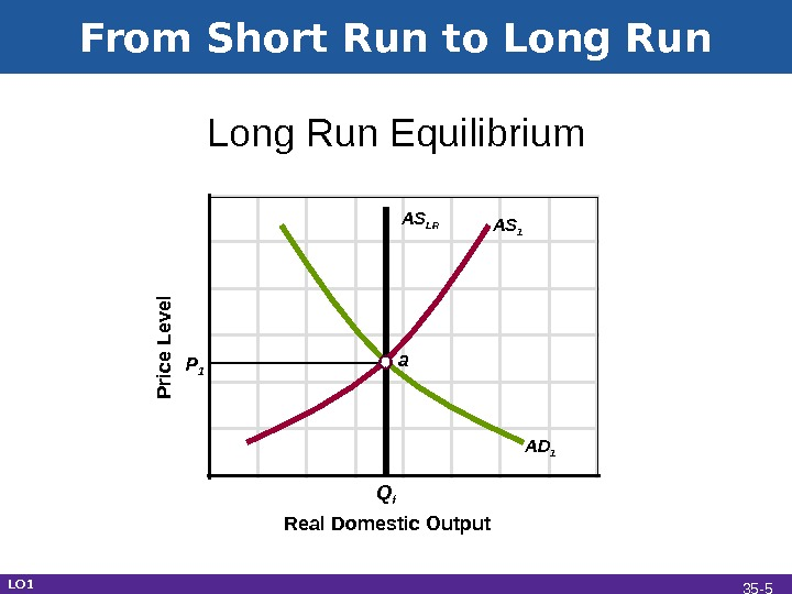 From Short Run to Long Run Real Domestic Output. Long Run Equilibrium. P rice L e