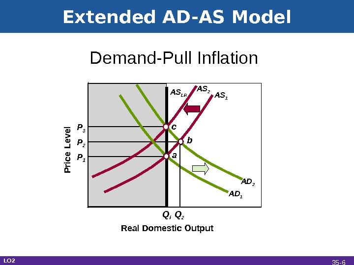 Extended AD-AS Model Real Domestic Output. Demand-Pull Inflation P rice L e vel P 1 Q