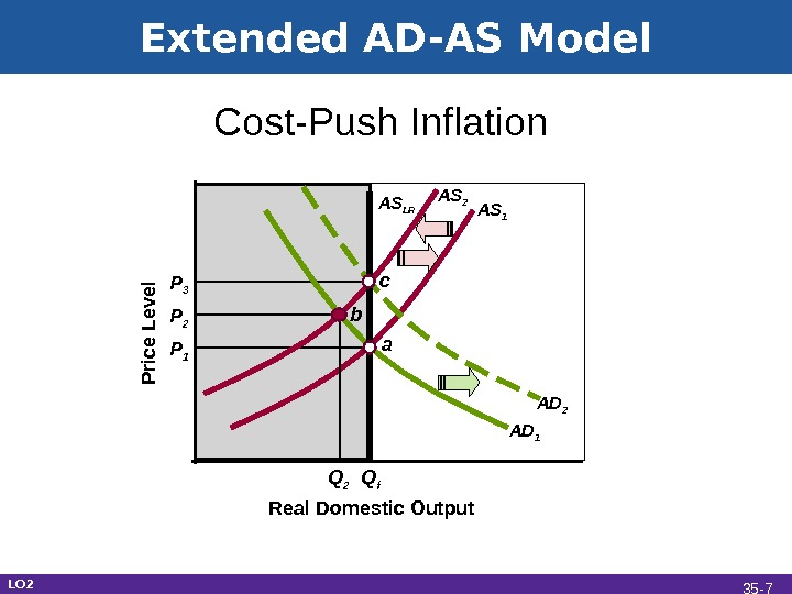 Extended AD-AS Model Real Domestic Output. Cost-Push Inflation P rice L e ve l P 1