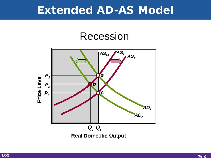 Extended AD-AS Model Real Domestic Output Recession. P rice L e vel P 1 Q f
