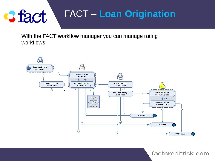 FACT – Loan Origination With the FACT workflow manager you can manage rating workflows