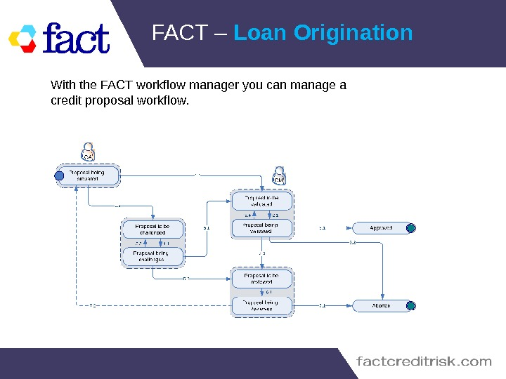 FACT – Loan Origination With the FACT workflow manager you can manage a credit proposal workflow.