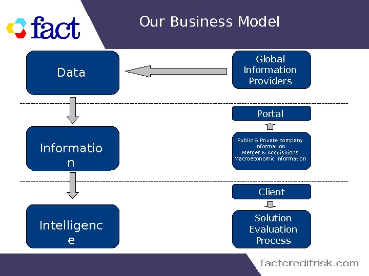 Our Business Model Informatio n. Data Intelligenc e Global Information Providers Portal  Platform Client. Public