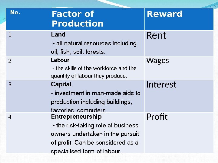 No. Factor of  Production Reward 1 Land allnaturalresourcesincluding oil, fish, soil, forests. Rent 2