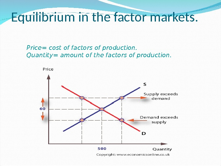 Equilibrium in the factor markets. Price= cost of factors of production. Quantity= amount of the factors