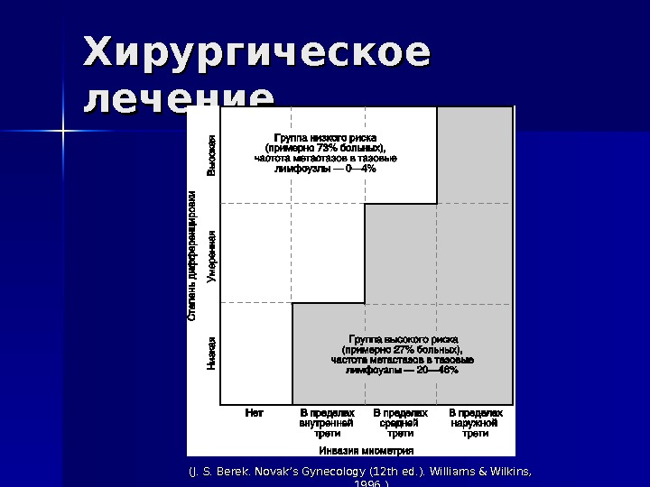 Хирургическое лечение (J. S. Berek. Novak's Gynecology (12 thed. ). Williams&Wilkins,  1996. )