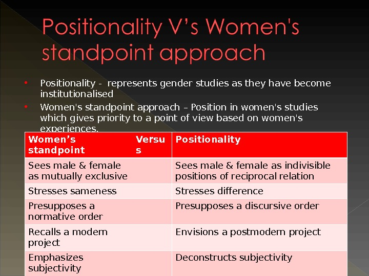 Positionality - represents gender studies as they have become institutionalised Women's standpoint approach – Position