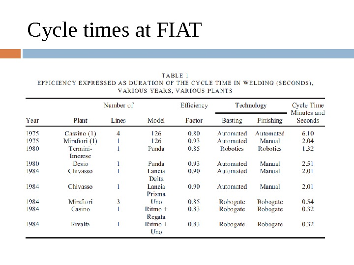 Cycle times at FIAT