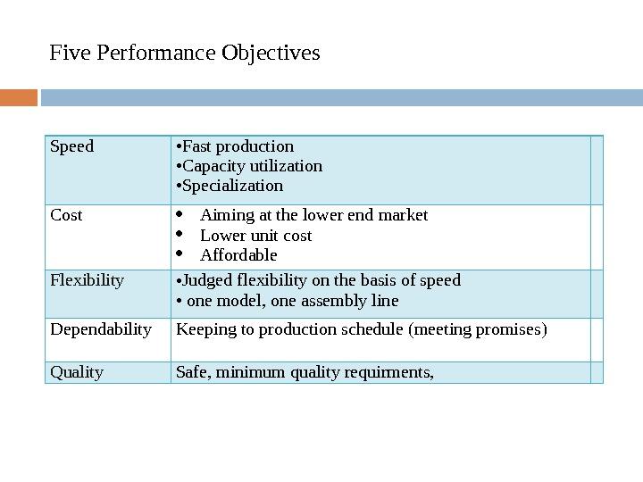 Five Performance Objectives Speed • Fast production  • Capacity utilization • Specialization Cost  Aiming