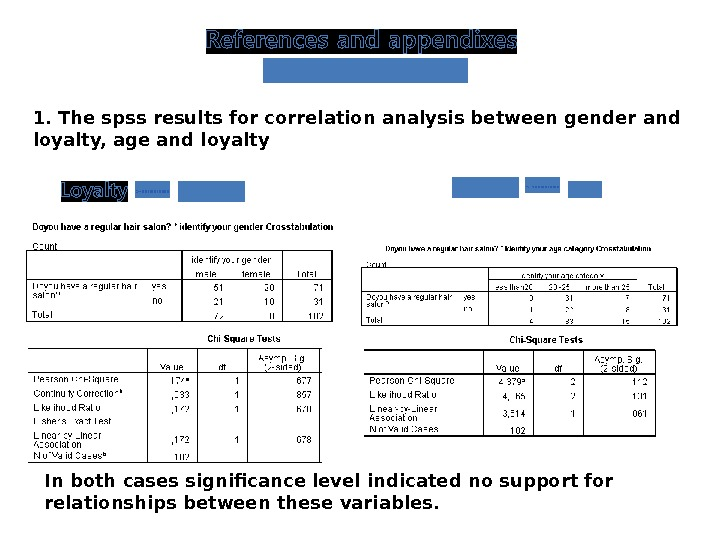 1. The spss results for correlation analysis between gender and loyalty, age and loyalty In both