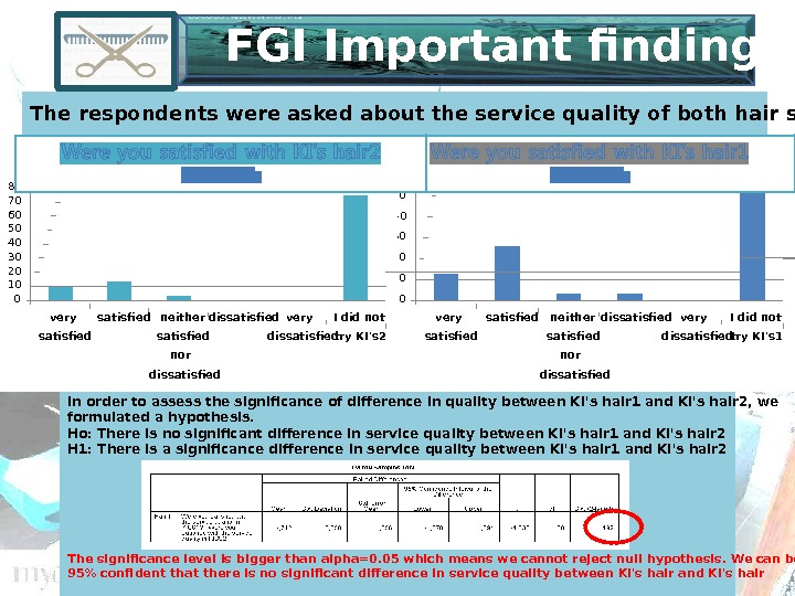 FGI Important findings The respondents were asked about the service quality of both hair salons.