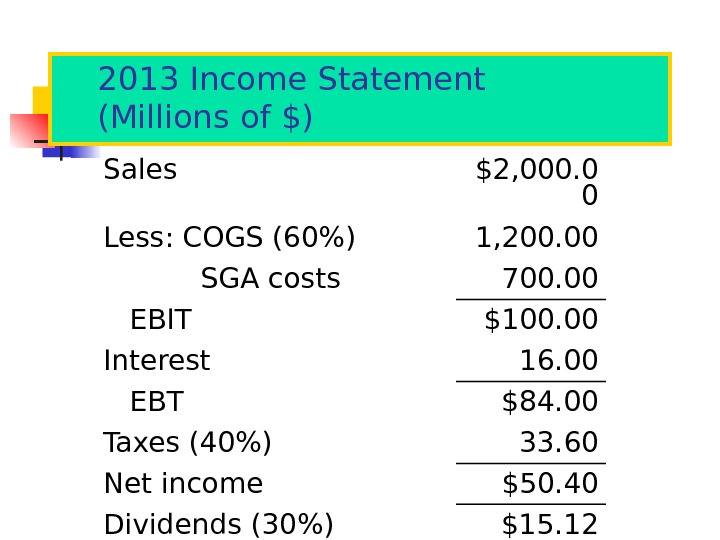 2013 Income Statement (Millions of $) Sales $2, 000. 0 0 Less: COGS (60) 1, 200.