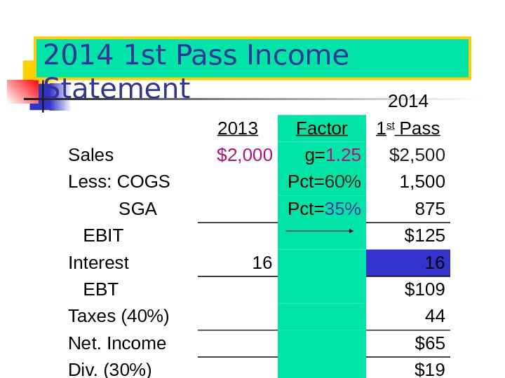 2014 1 st Pass Income Statement 201 4 201 3 Factor 1 st Pass Sales $2,