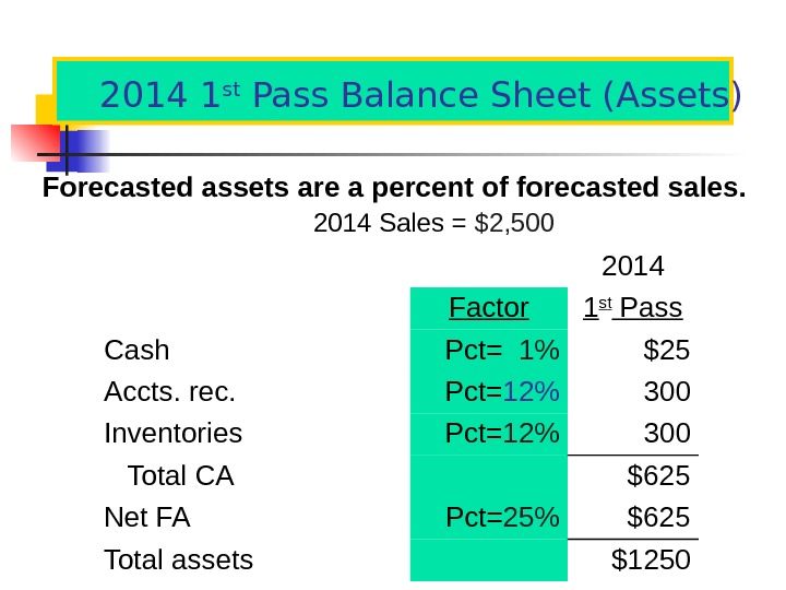 2014 1 st Pass Balance Sheet (Assets) Forecasted assets are a percent of forecasted sales. 201