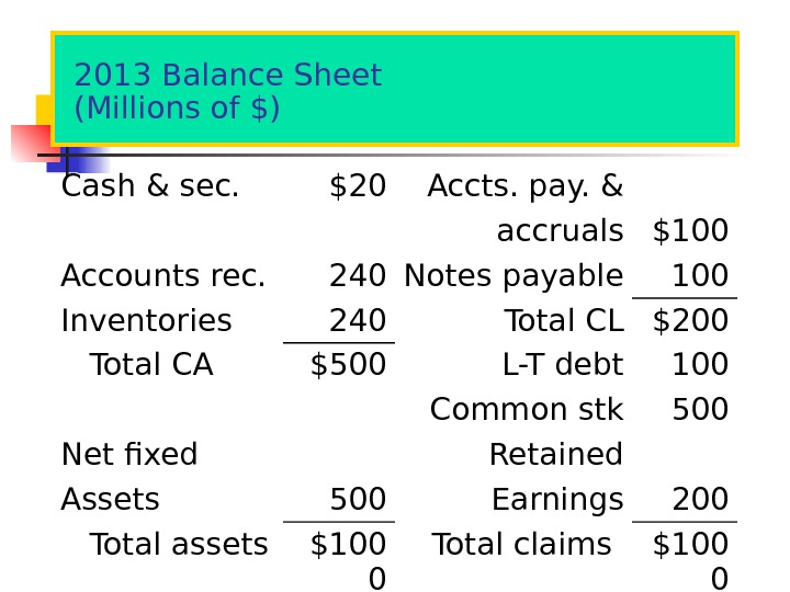 2013 Balance Sheet (Millions of $) Cash & sec. $20 Accts. pay. & accruals $100 Accounts