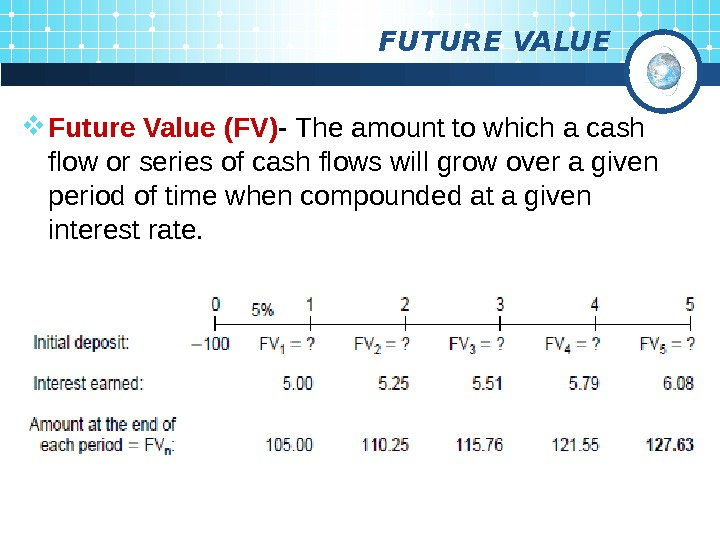 FUTURE VALUE Future Value (FV) - The amount to which a cash flow