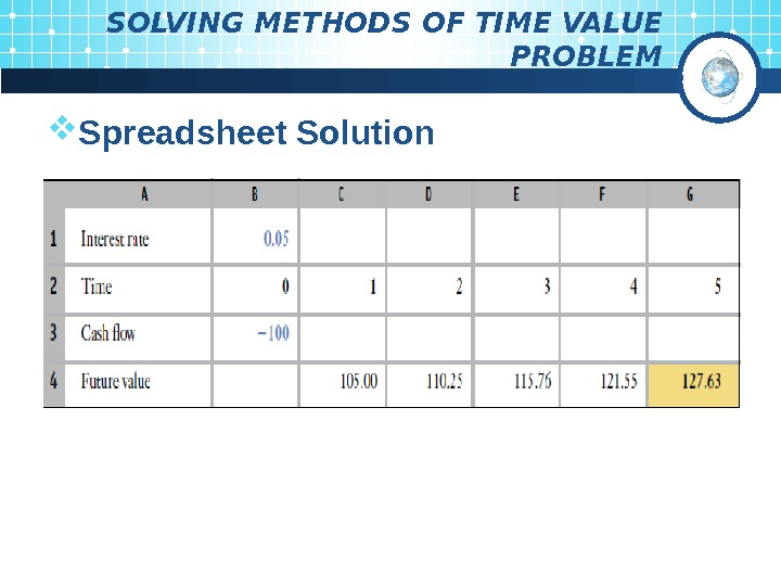 SOLVING METHODS OF TIME VALUE PROBLEM Spreadsheet Solution