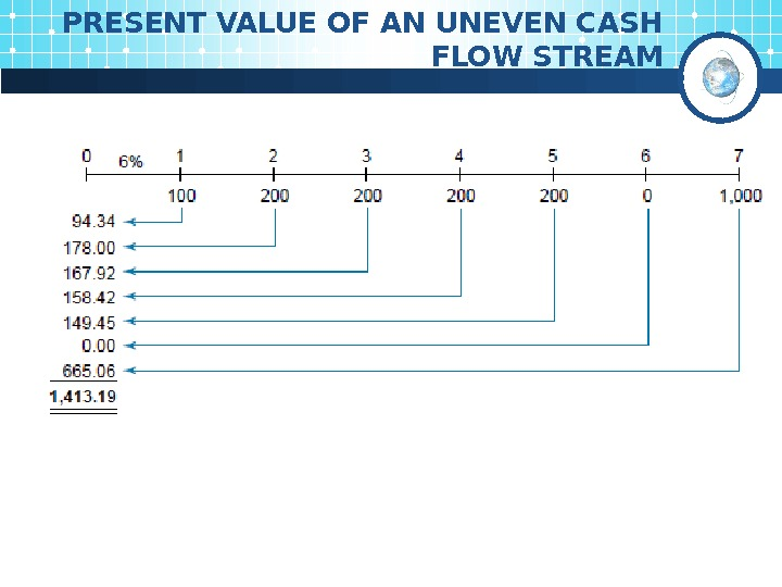 PRESENT VALUE OF AN UNEVEN CASH FLOW STREAM