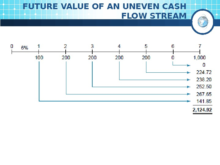 FUTURE VALUE OF AN UNEVEN CASH FLOW STREAM