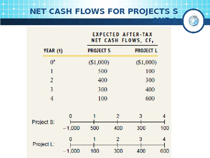 NET CASH FLOWS FOR PROJECTS S AND L