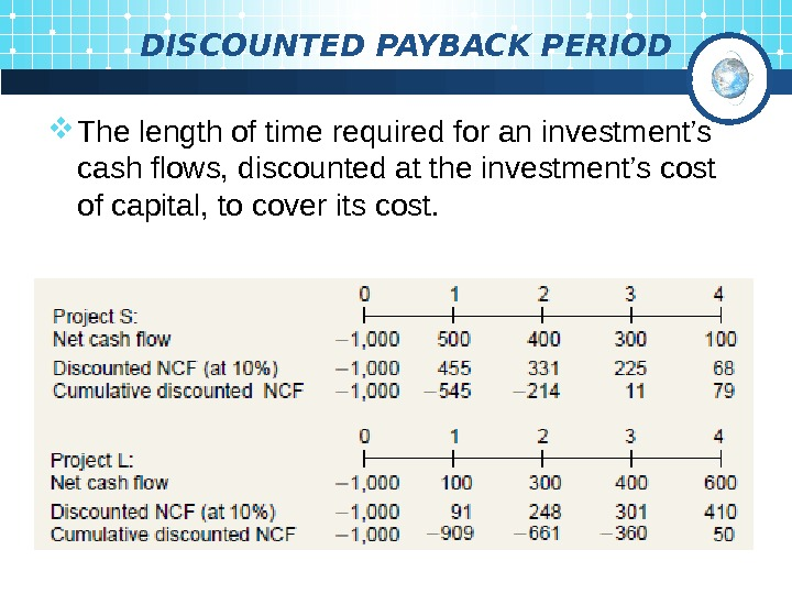 DISCOUNTED PAYBACK PERIOD The length of time required for an  investment's cash flows,