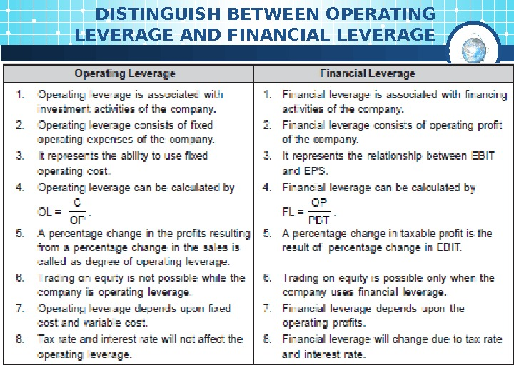 DISTINGUISH BETWEEN OPERATING LEVERAGE AND FINANCIAL LEVERAGE
