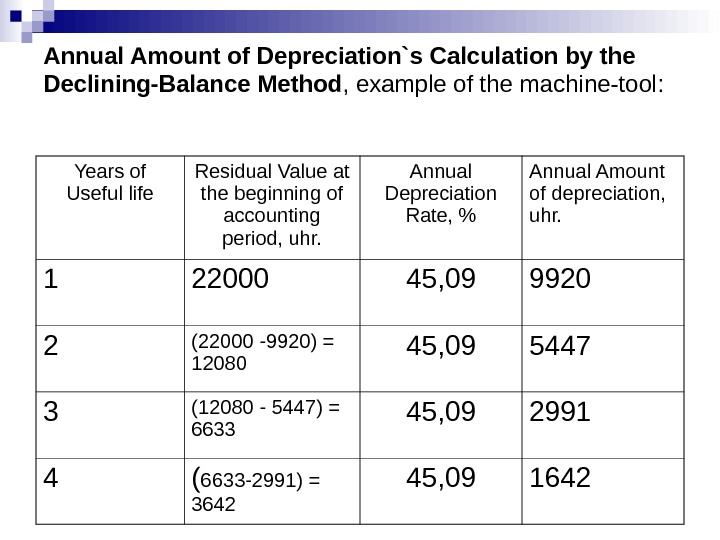 Annual Amount of Depreciation`s Calculation by the Declining-Balance Method , example of the machine-tool:  Years