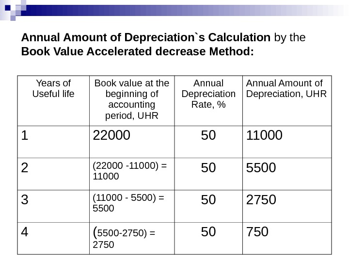 Annual Amount of Depreciation`s Calculation by the Book Value Accelerated decrease Method: Years of Useful life
