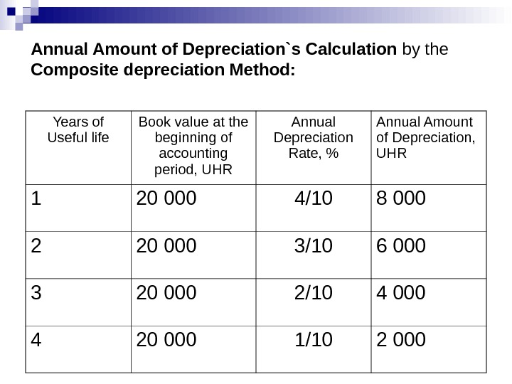 Annual Amount of Depreciation`s Calculation by the Composite depreciation Method: Years of Useful life Book value