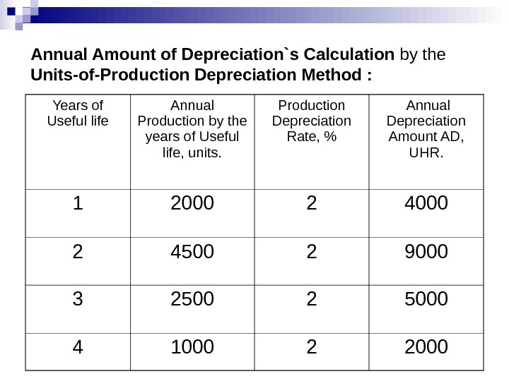Annual Amount of Depreciation`s Calculation by the Units-of-Production Depreciation Method : Years of Useful life Annual