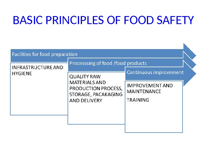 BASIC PRINCIPLES OF FOOD SAFETY