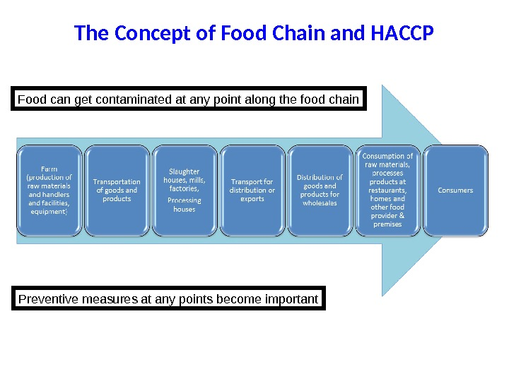 The Concept of Food Chain and HACCP Food can get contaminated at any point along the