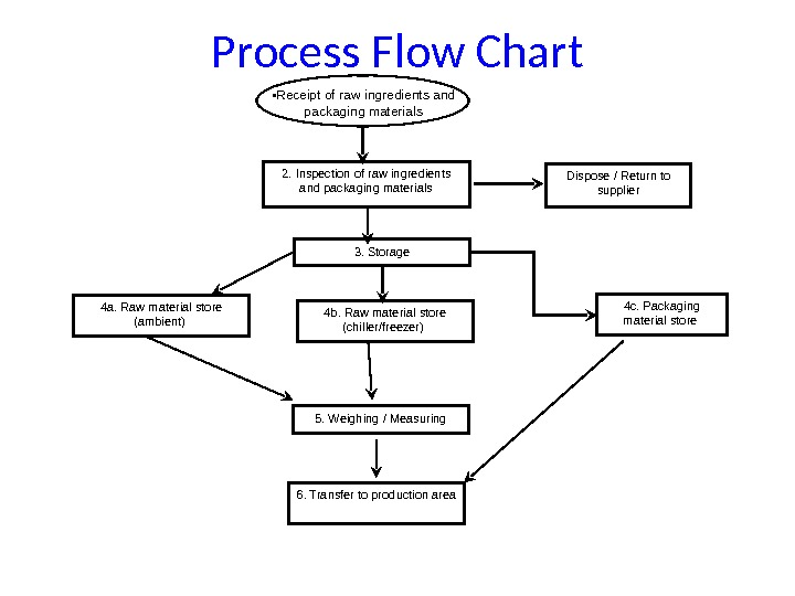 Process Flow Chart 2. Inspection of raw ingredients and packaging materials Dispose / Return to supplier