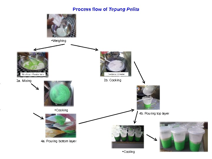 Process flow of Tepung Pelita • Weighing 2 a. Mixing • Cooking 4 a. Pouring bottom