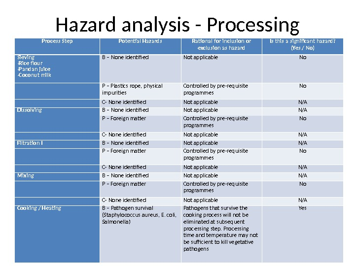 Hazard analysis - Processing Process Step Potential Hazards Rational for inclusion or exclusion as hazard Is