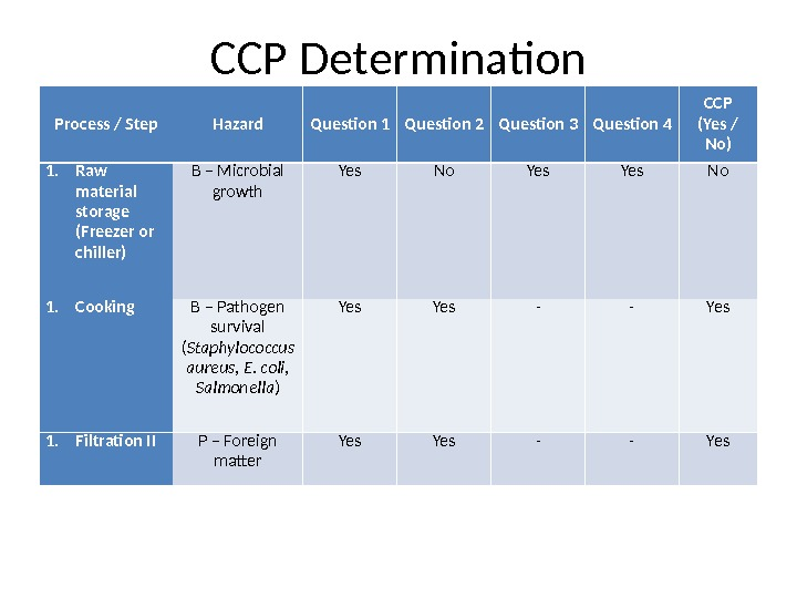 CCP Determination Process / Step Hazard Question 1 Question 2 Question 3 Question 4 CCP (Yes