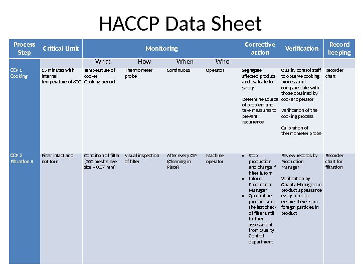HACCP Data Sheet Process Step Critical Limit Monitoring Corrective action Verification Record keeping  What How