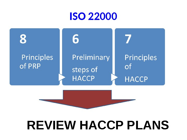 ISO 22000 REVIEW HACCP PLANS
