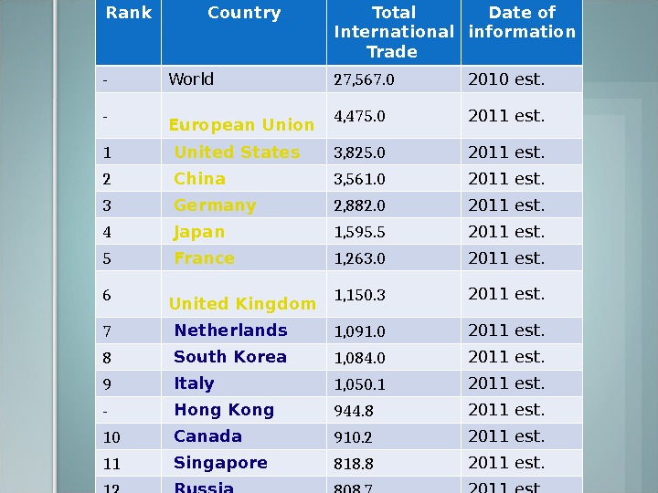 Rank Country Total International Trade  Date of information - World 27, 567. 0 2010 est.