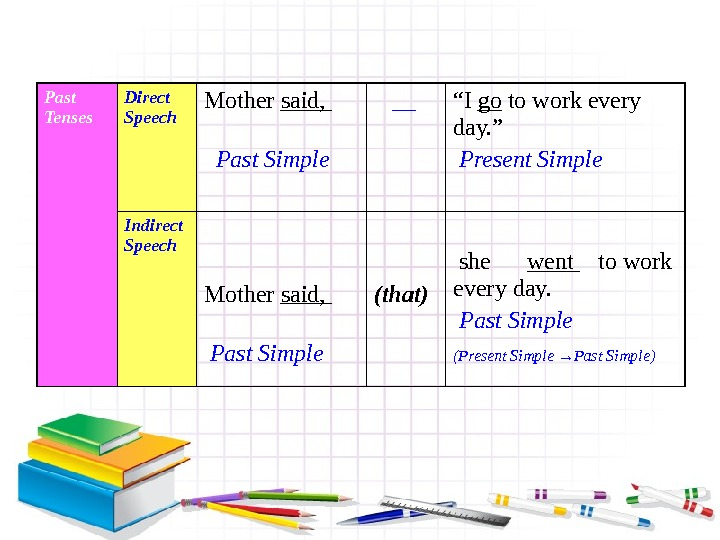 "Past Tenses Direct Speech Mother said,   Past Simple   __ "" I go"