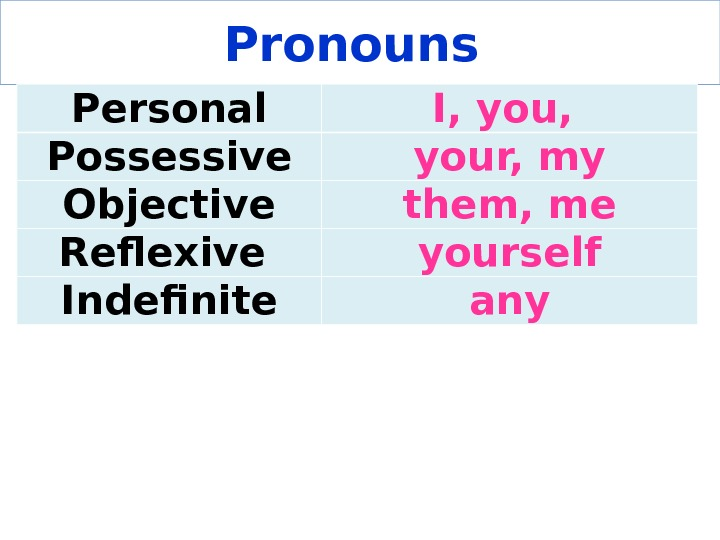 Pronouns Personal I, you,  Possessive your, my Objective them, me Reflexive yourself Indefinite any