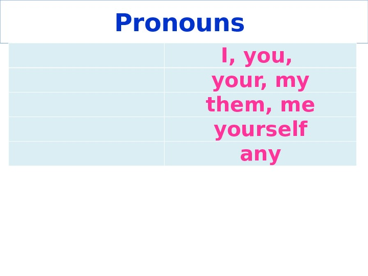 Pronouns I, you,  your, my them, me yourself any