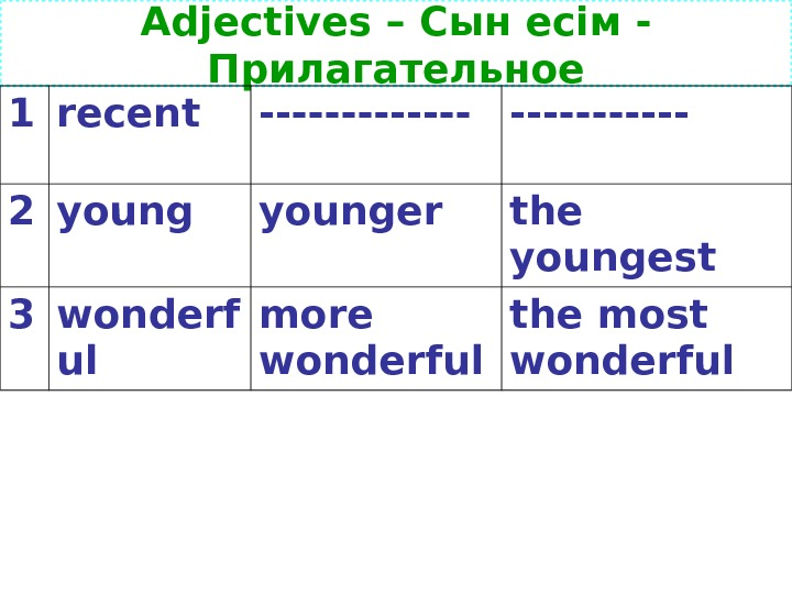 Adjectives – Сын есім - Прилагательное 1 recent ------- 2 younger the youngest 3 wonderf ul