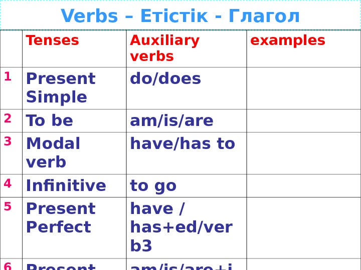 Verbs – Е тістік - Глагол Tenses Auxiliary verbs examples 1 Present Simple do/does 2 To