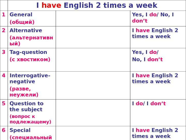 I have English 2 times a week 1 General (общий) Yes, I do / No, I
