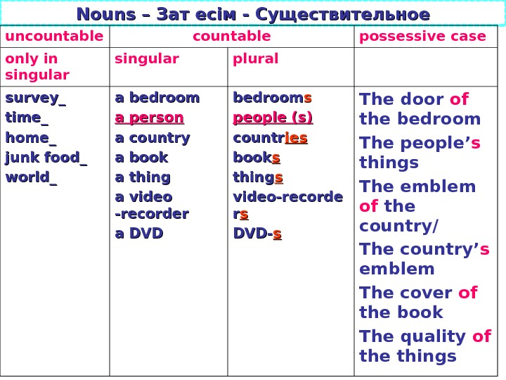 Nouns – Зат есім - Существительное uncountable possessive case only in singular plural survey_ time_ home_